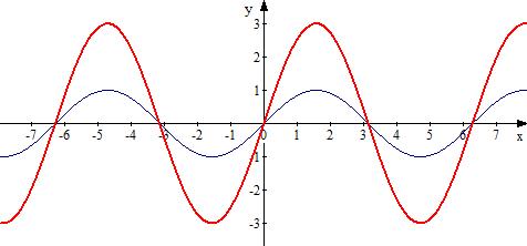 Вопросы контрольная работа по алгебре класс Поступи в ВУЗ Строим у sinx и вытягиваем по оси у в 3 раза