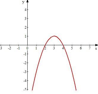 Y x2-6x+5 построить график