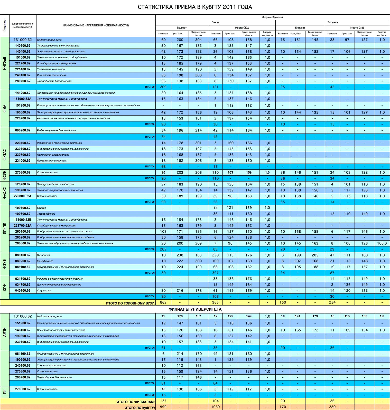 мгиу проходной балл 2017 на бюджет