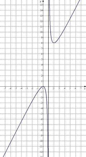 график y 2x2: