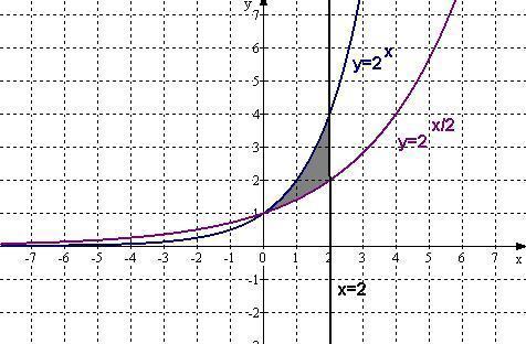 найти площадь фигуры ограниченной кривой онлайн
