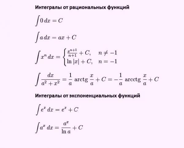 Решение задач по интегралы традиционные методы решения творческих задач