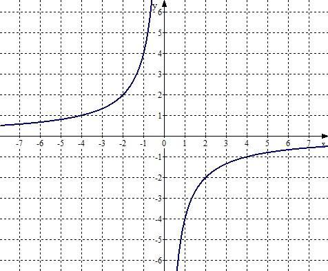 Конспект урока алгебры в 7 классе Линейная функция и её график